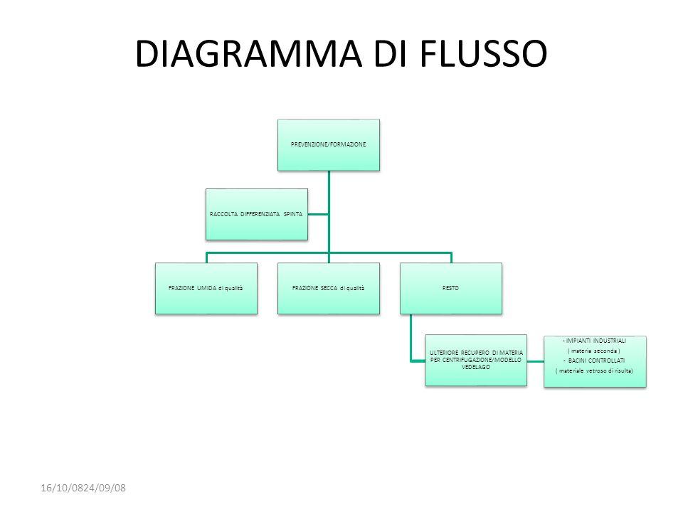 DIAGRAMMA DI FLUSSO 16/10/0824/09/08 PREVENZIONE/FORMAZIONE