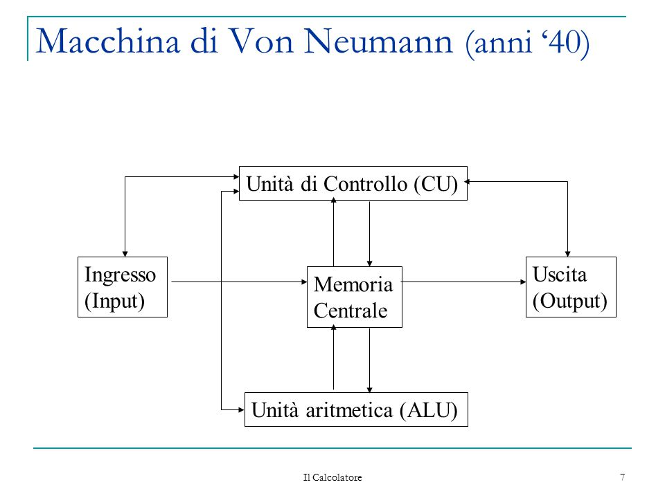 Macchina di Von Neumann (anni '40)
