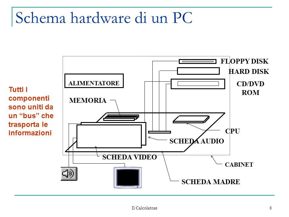 Schema hardware di un PC