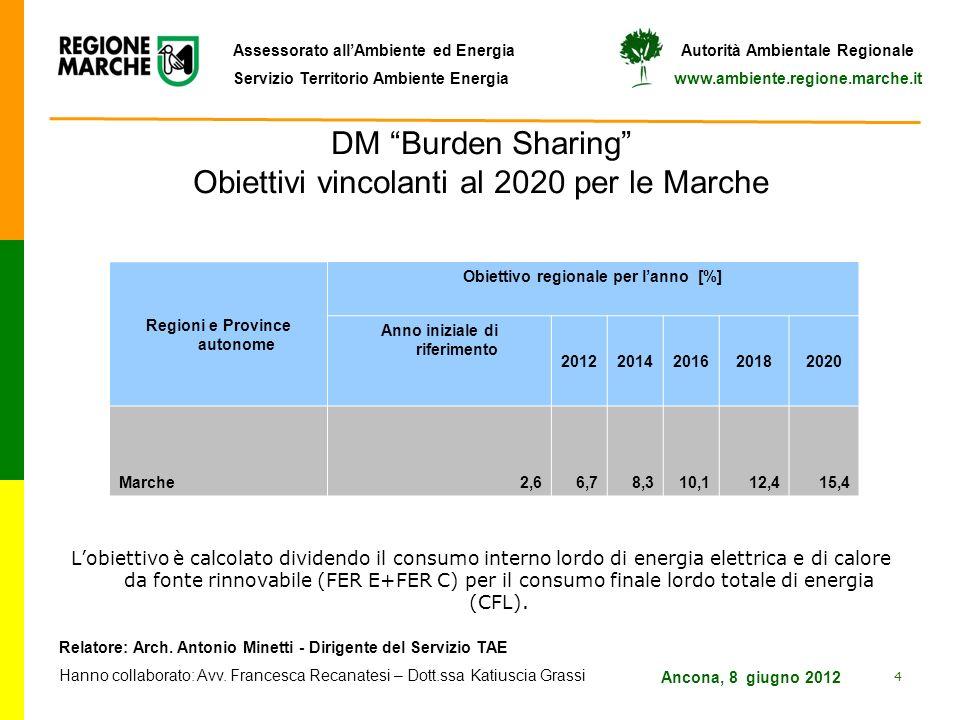 DM Burden Sharing Obiettivi vincolanti al 2020 per le Marche
