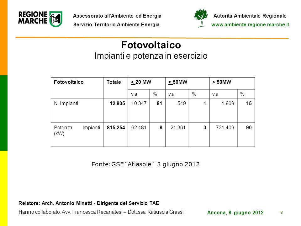 Fotovoltaico Impianti e potenza in esercizio