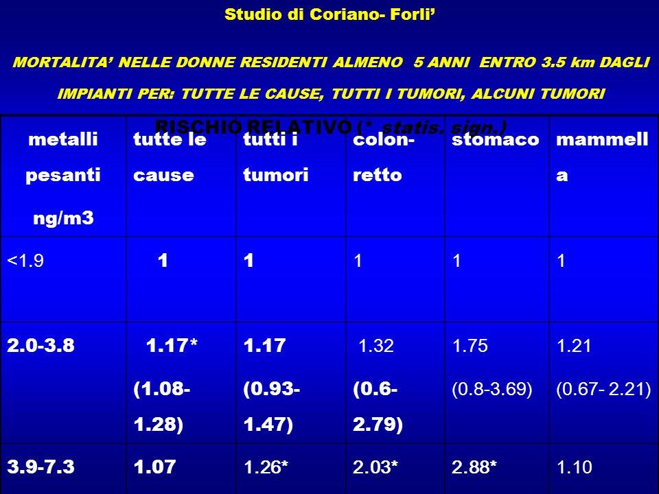 metalli pesanti ng/m3 tutte le cause tutti i tumori colon- retto
