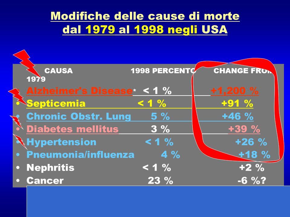 Modifiche delle cause di morte dal 1979 al 1998 negli USA