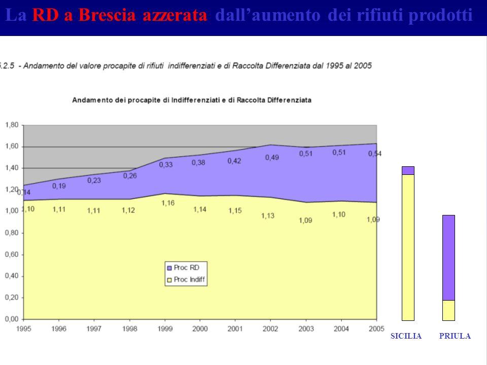 La RD a Brescia azzerata dall'aumento dei rifiuti prodotti