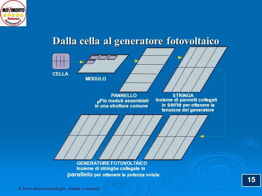 Dalla cella al generatore fotovoltaico