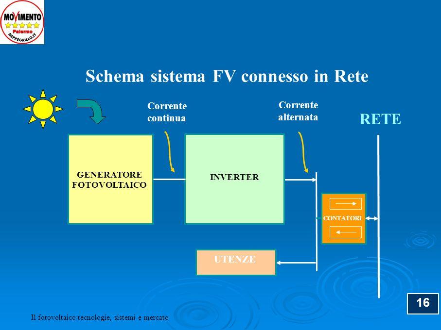 Schema sistema FV connesso in Rete
