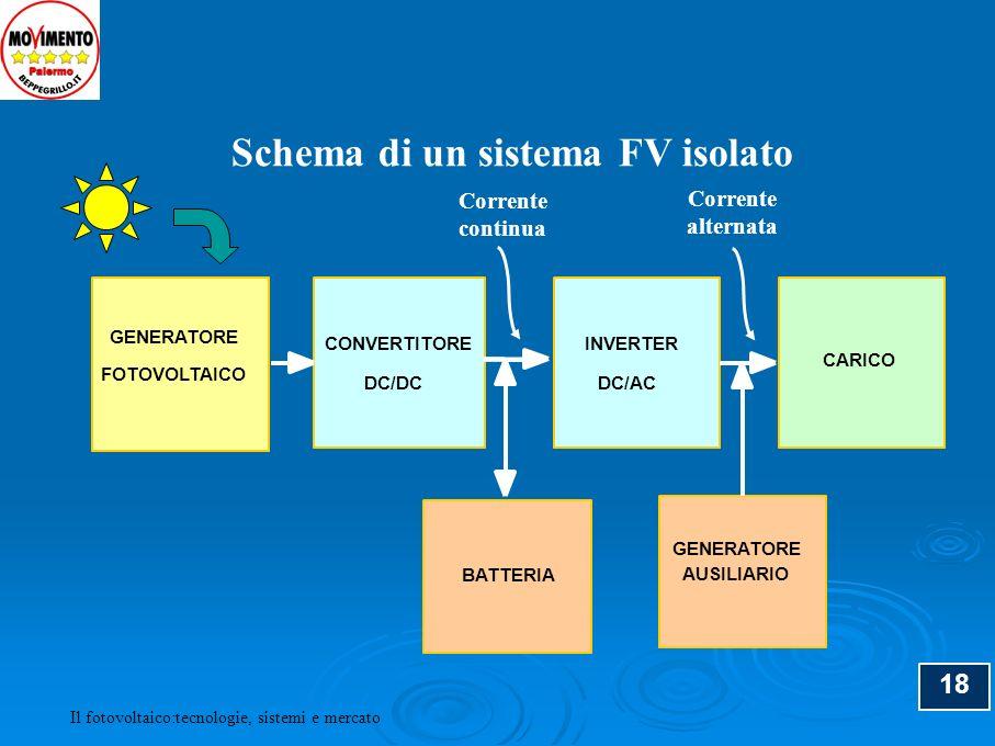 Schema di un sistema FV isolato