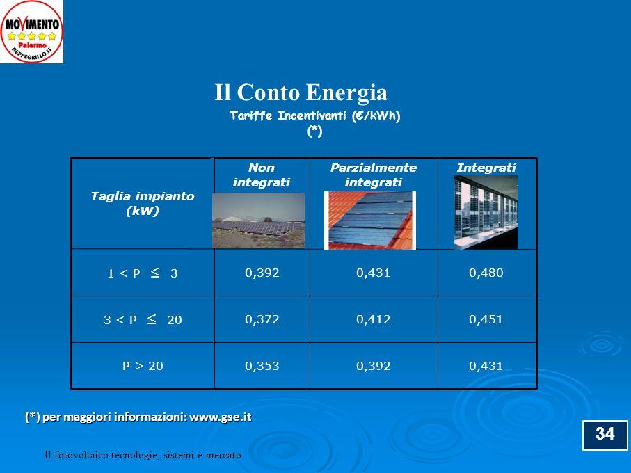 Tariffe Incentivanti (€/kWh) (*)