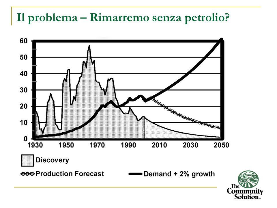 Il problema – Rimarremo senza petrolio