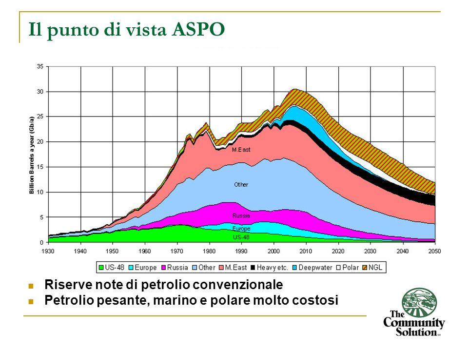 Il punto di vista ASPO Riserve note di petrolio convenzionale