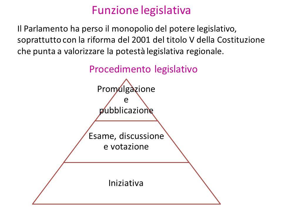 Funzione legislativa Procedimento legislativo