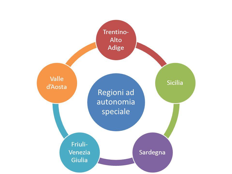 Regioni ad autonomia speciale Trentino-Alto Adige Sicilia Sardegna