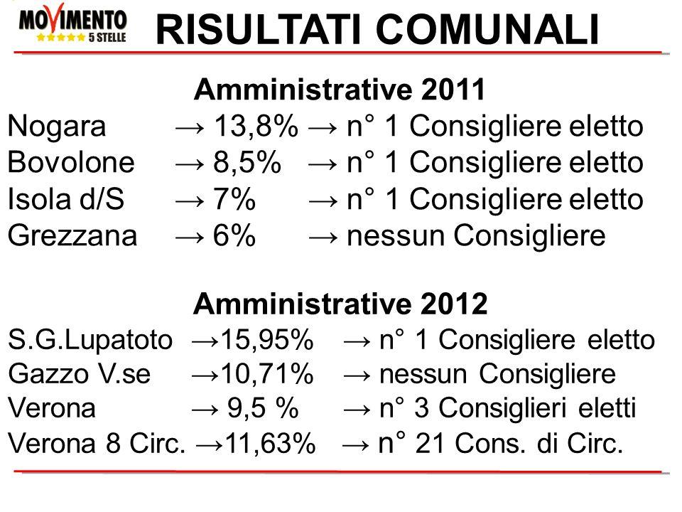 RISULTATI COMUNALI Amministrative 2011