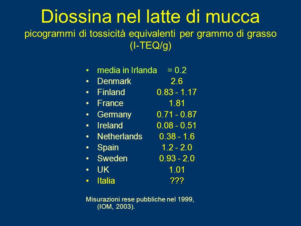 Diossina nel latte di mucca picogrammi di tossicità equivalenti per grammo di grasso (I-TEQ/g)