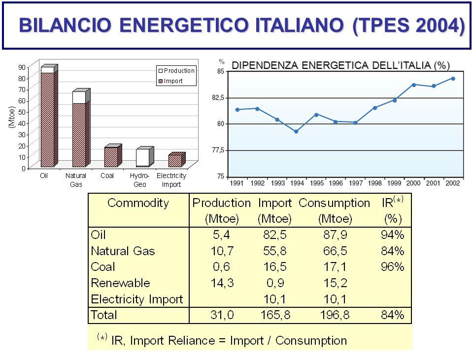 BILANCIO ENERGETICO ITALIANO (TPES 2004)