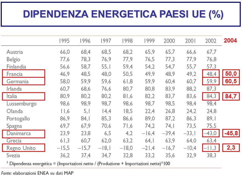 DIPENDENZA ENERGETICA PAESI UE (%)