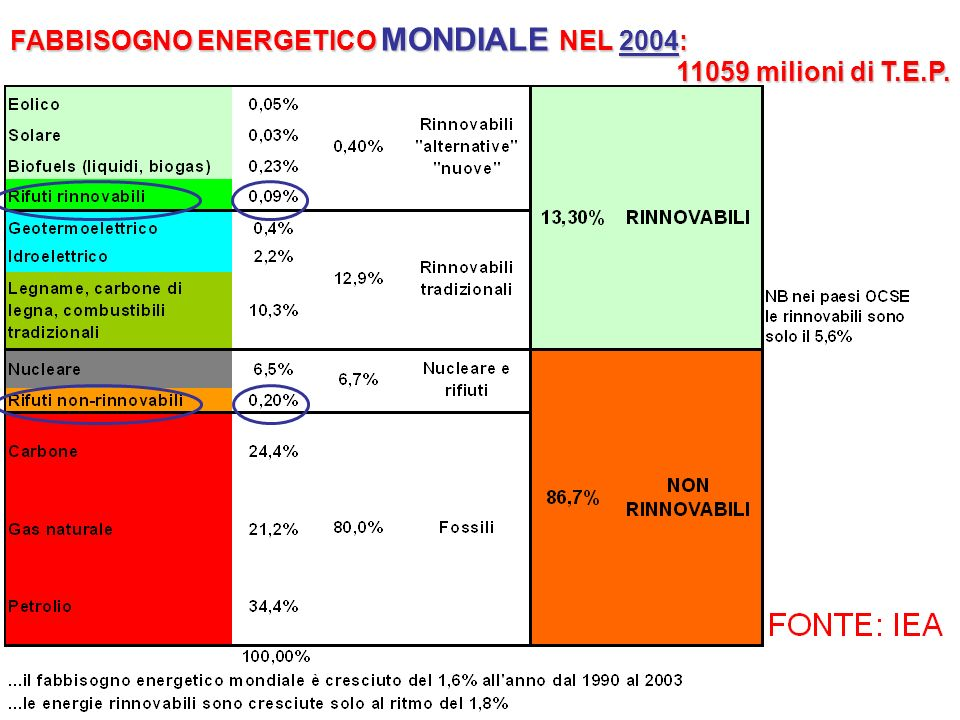 FABBISOGNO ENERGETICO MONDIALE NEL 2004: