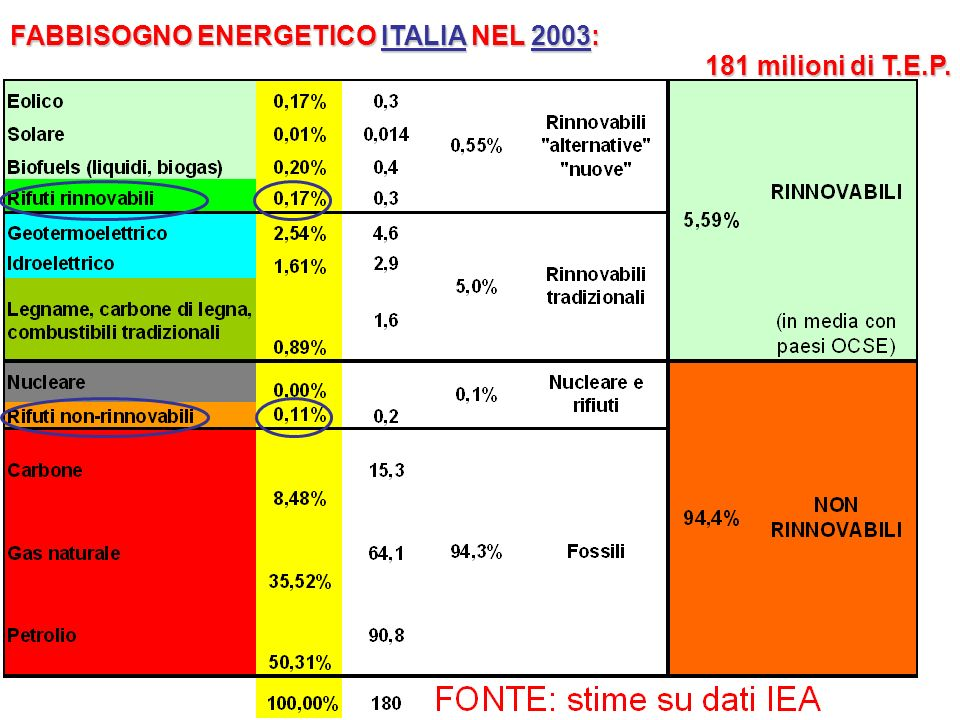 FABBISOGNO ENERGETICO ITALIA NEL 2003: