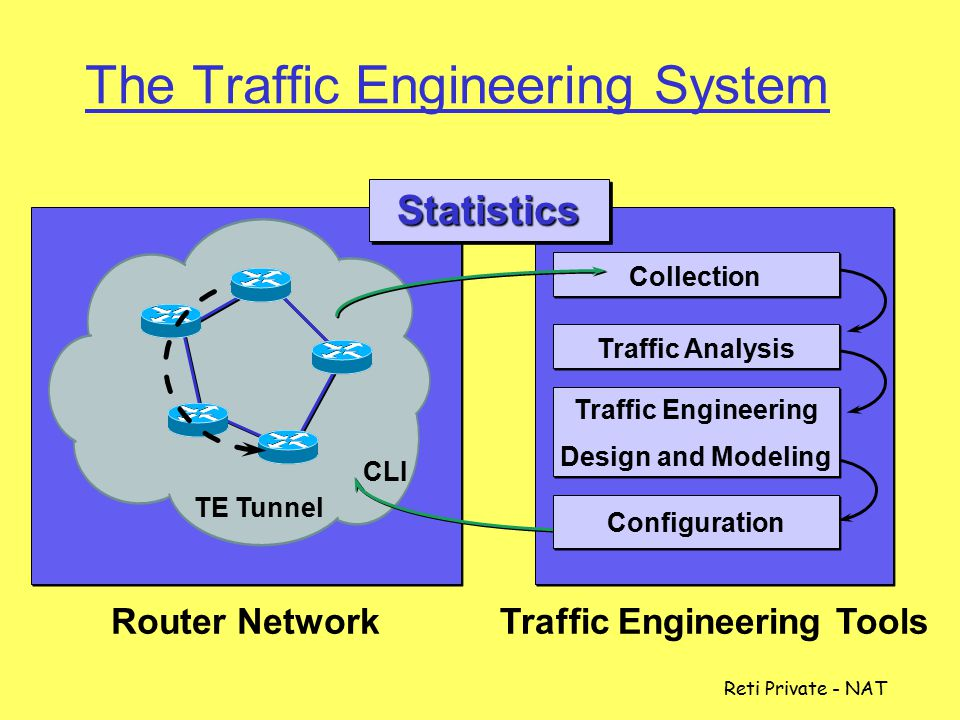 The Traffic Engineering System