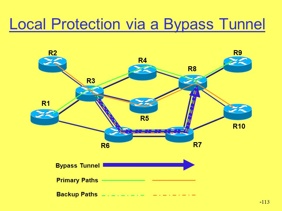 Local Protection via a Bypass Tunnel