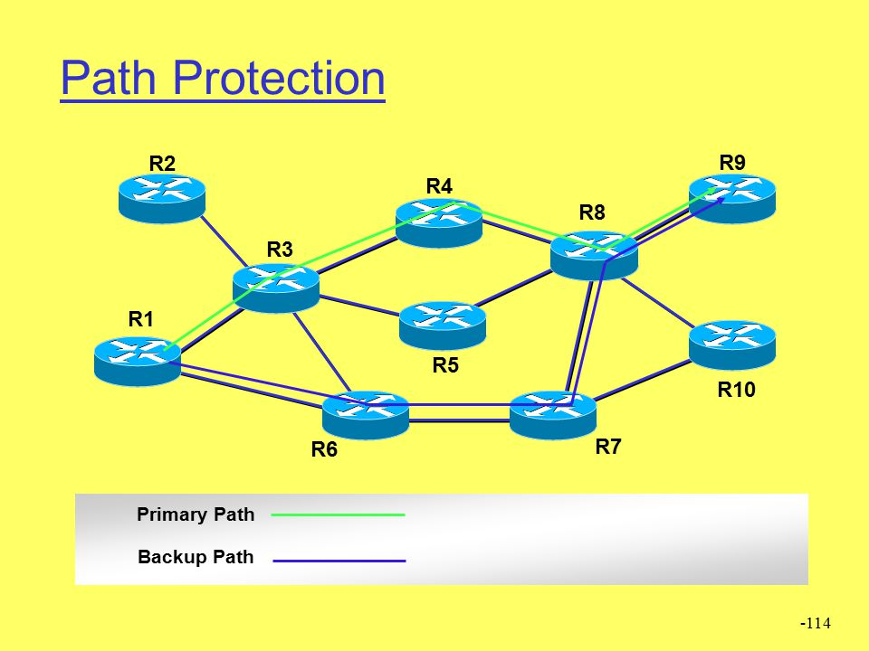 Path Protection R2 R9 R4 R8 R3 R1 R5 R10 R6 R7 Primary Path