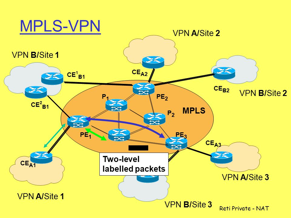 MPLS-VPN VPN A/Site 2 VPN B/Site 1 VPN B/Site 2 MPLS Two-level