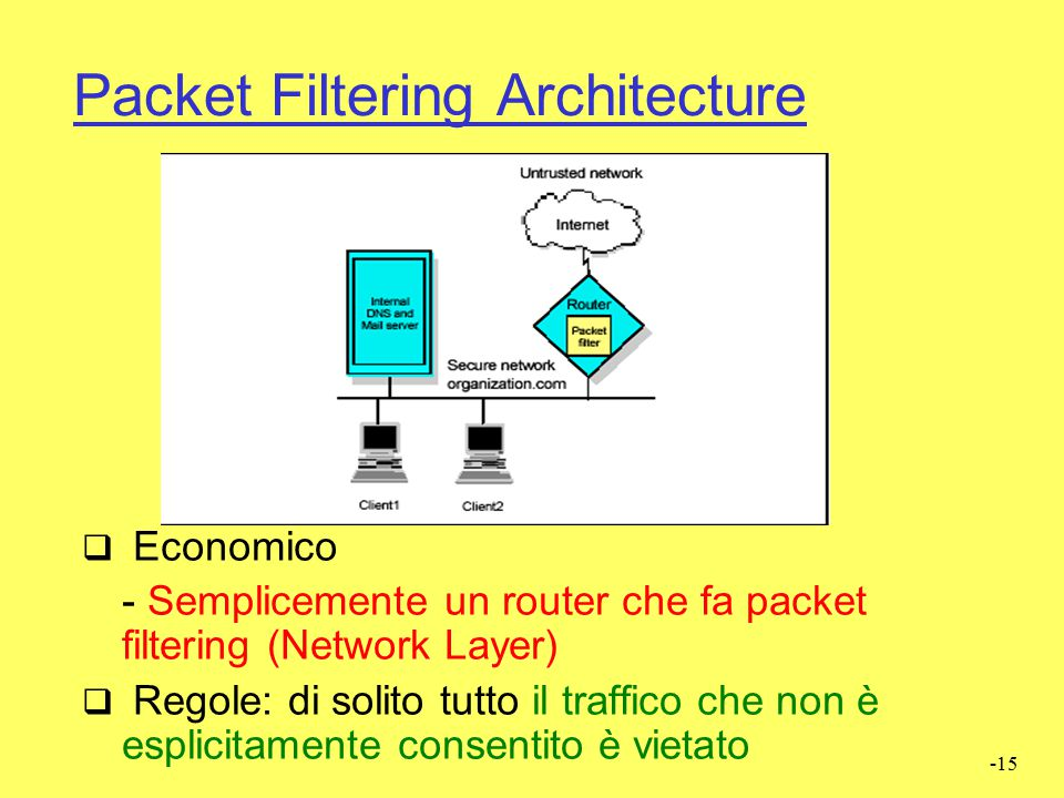 Packet Filtering Architecture