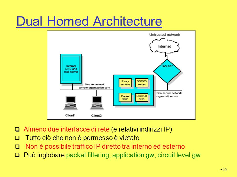Dual Homed Architecture