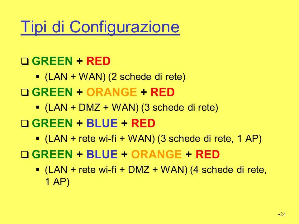 Tipi di Configurazione