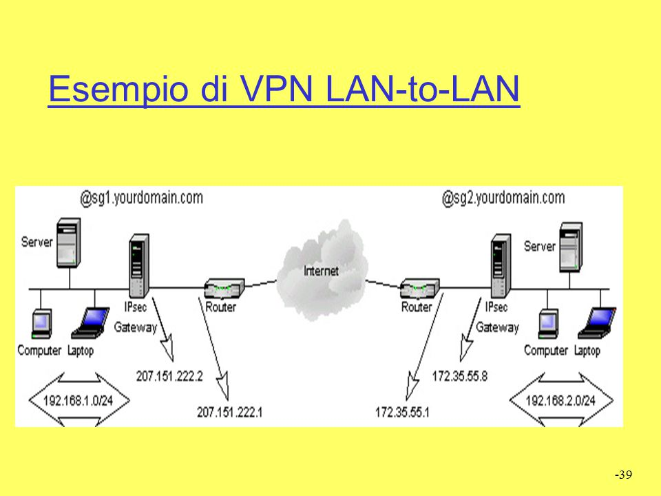 Esempio di VPN LAN-to-LAN