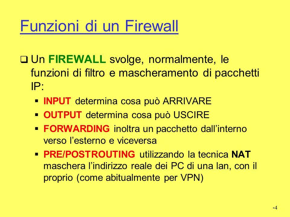 Funzioni di un Firewall