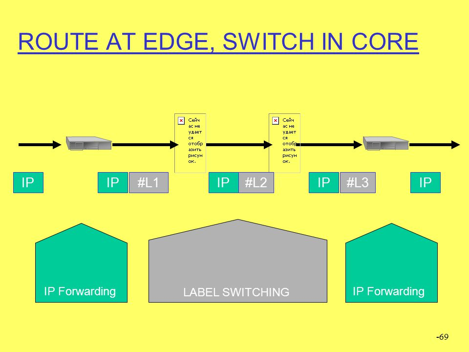 ROUTE AT EDGE, SWITCH IN CORE