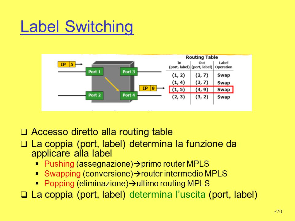 Label Switching Accesso diretto alla routing table