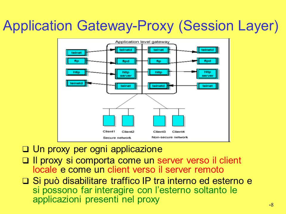 Application Gateway-Proxy (Session Layer)