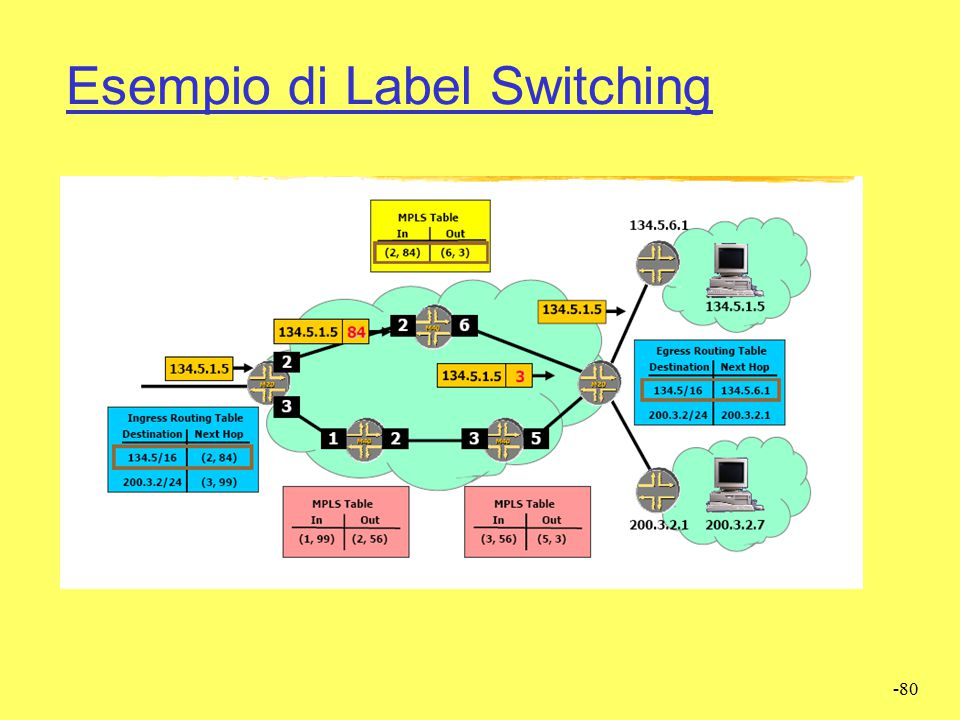Esempio di Label Switching