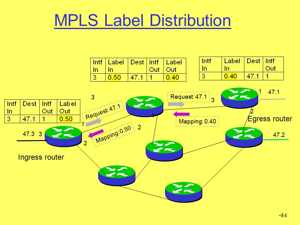 MPLS Label Distribution
