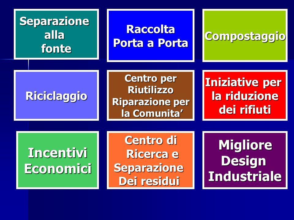 Incentivi Economici Migliore Design Industriale