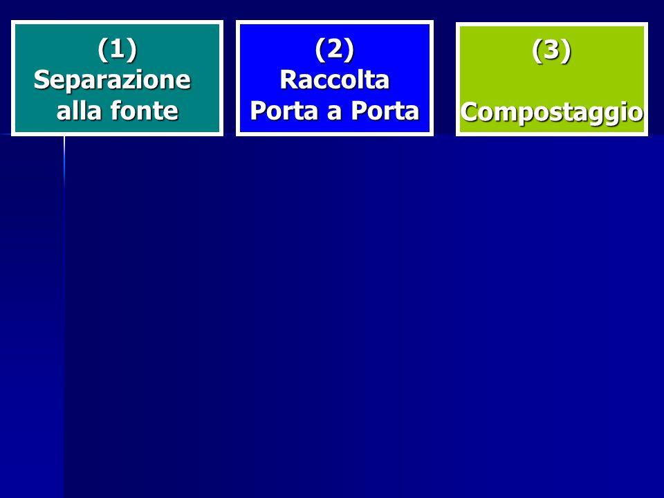 (1) Separazione alla fonte (2) Raccolta Porta a Porta (3) Compostaggio