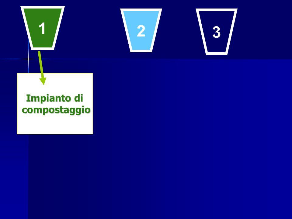 1 2 3 Impianto di compostaggio