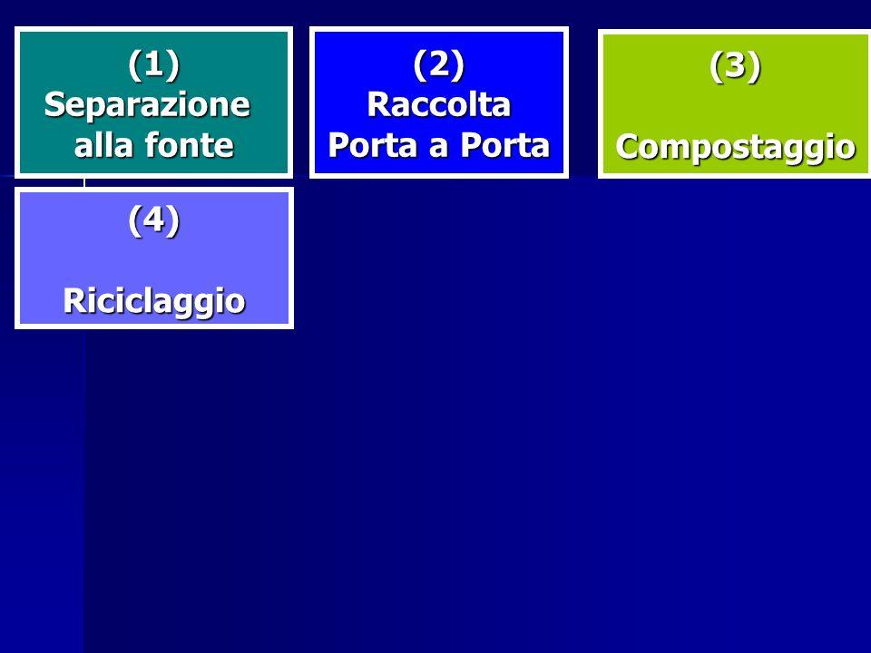 (1) Separazione alla fonte (2) Raccolta Porta a Porta (3) Compostaggio (4) Riciclaggio