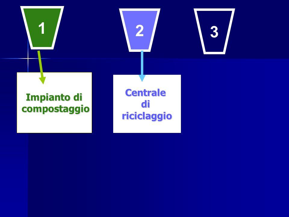 1 2 3 Impianto di compostaggio Centrale di riciclaggio