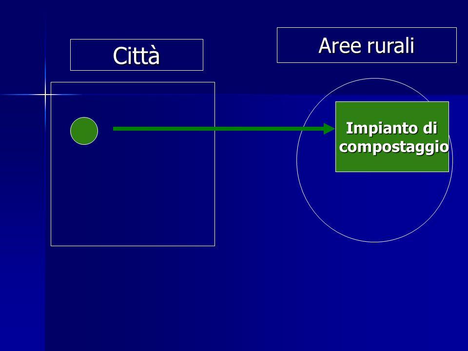 Aree rurali Città Impianto di compostaggio