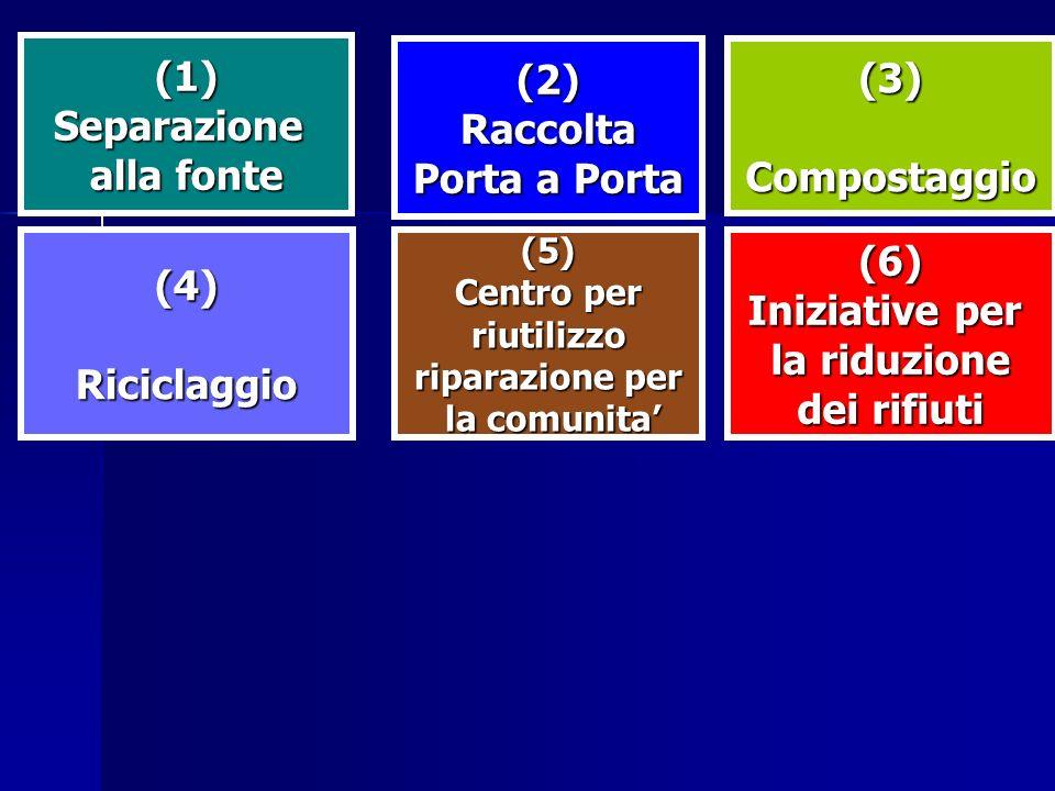 (1) (2) (3) Separazione Raccolta alla fonte Porta a Porta Compostaggio