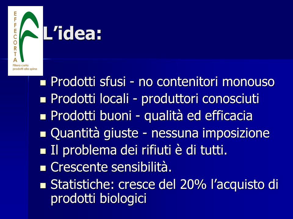 L'idea: Prodotti sfusi - no contenitori monouso