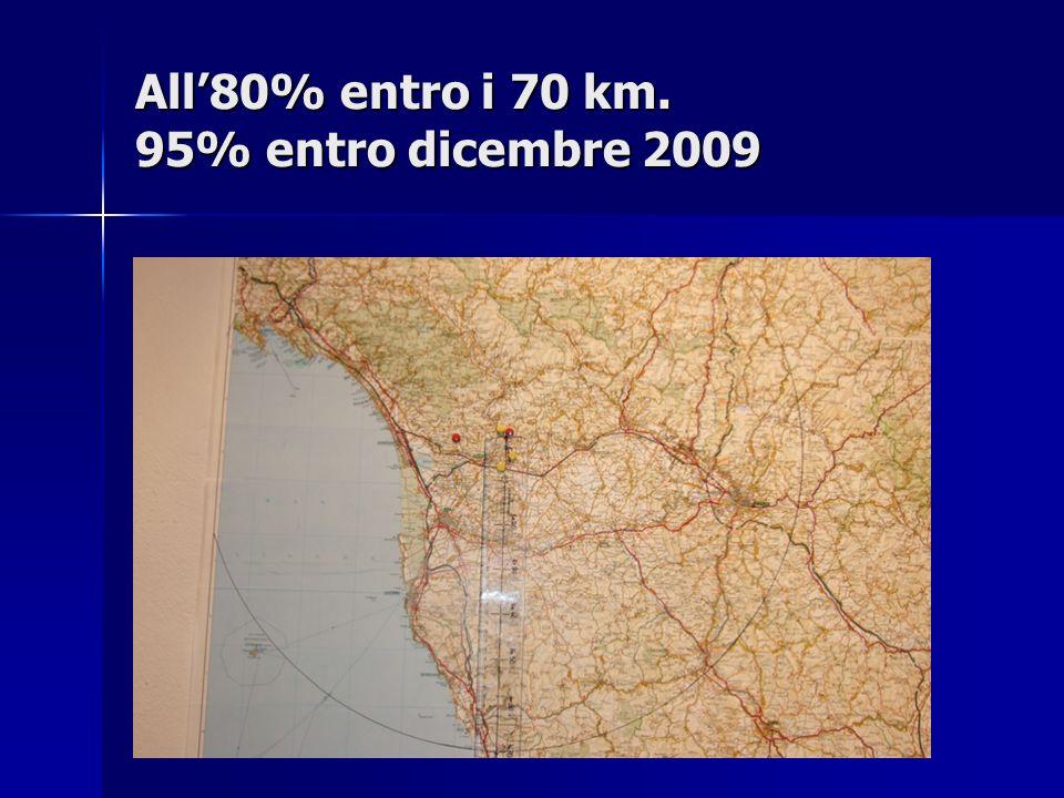 All'80% entro i 70 km. 95% entro dicembre 2009