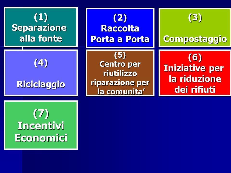 (7) Incentivi Economici