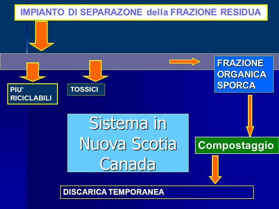 Sistema in Nuova Scotia Canada Compostaggio