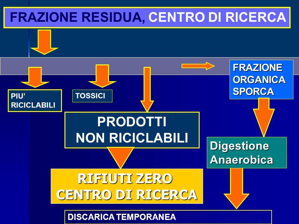 PRODOTTI NON RICICLABILI RIFIUTI ZERO CENTRO DI RICERCA