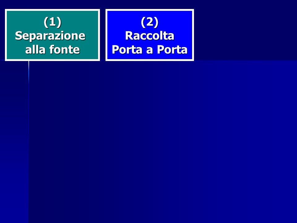 (1) Separazione alla fonte (2) Raccolta Porta a Porta