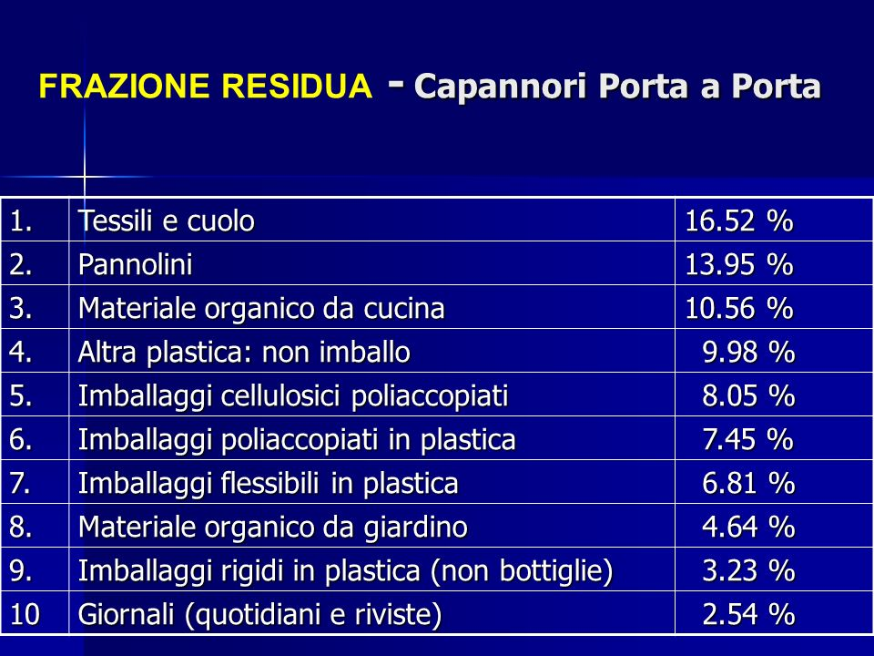 FRAZIONE RESIDUA - Capannori Porta a Porta